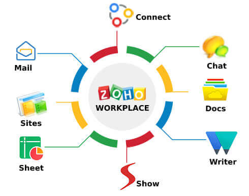 Zoho Workplace- A must-have app for PC
