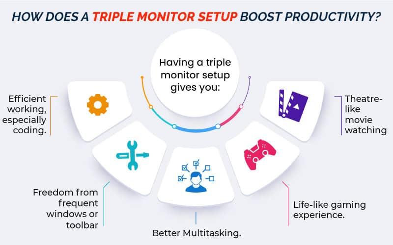 how triple monitors help increase productivity